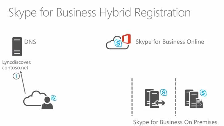 Skype Academy presents: Hybrid and Online Migration Summary – Martin