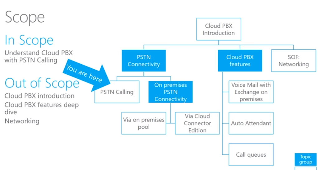 Skype Academy    Phone       System     Cloud    PBX     with PSTN calling