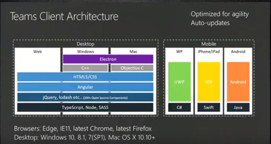 microsoft teams download for windows 7 64 bit