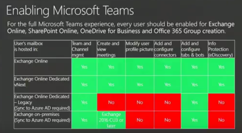 Ignite–Get an overview of Microsoft Teams architecture