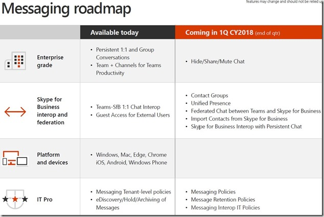 Messaging Roadmap