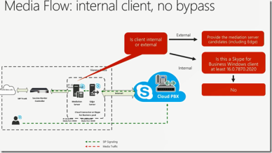 Plan and configure Hybrid Voice in Skype for Business and Office 365
