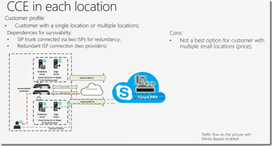 Plan and configure Hybrid Voice in Skype for Business and