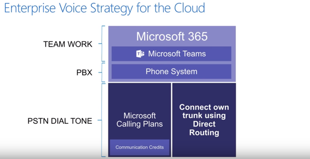Teams On Air: Ep  65 Direct Routing for enterprise voice in