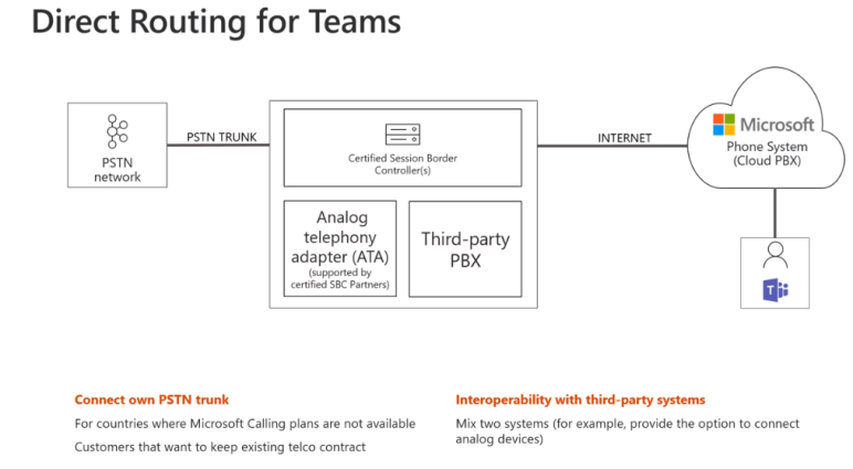 Microsoft Teams Direct Routing Preview Training Video