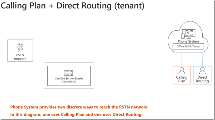 Microsoft Teams Direct Routing Preview Training Video Summary